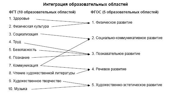 Интеграция образовательных областей (ФГТ, ФГОС ДО)