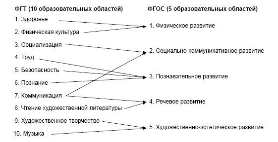 Интеграция образовательных областей (ФГТ, ФГОС)